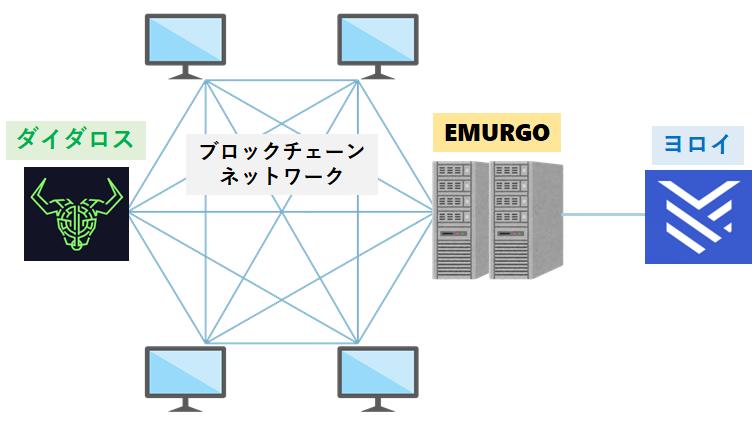 ダイダロス・ヨロイのブロックチェーン接続方法の違い