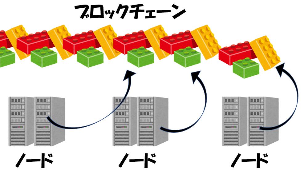 ノードとブロックチェーン
