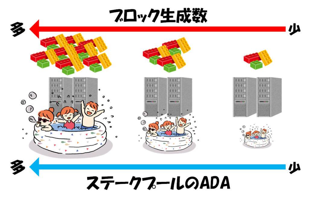 ステークプールのADAの委任量とブロック生成数の関係